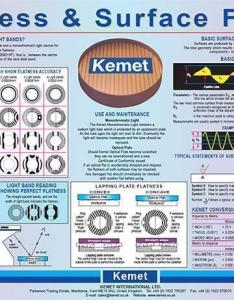 Surface finish wall chart also finishing the problems  how to fix kemet rh