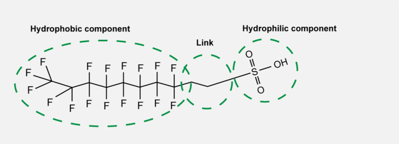 The three different components of PFAS.