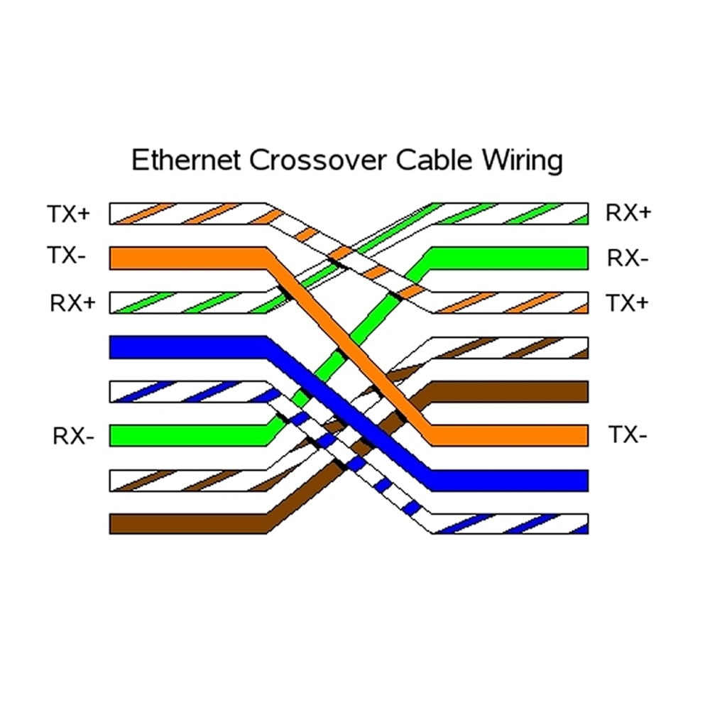 hight resolution of ether crossover cable wiring diagram