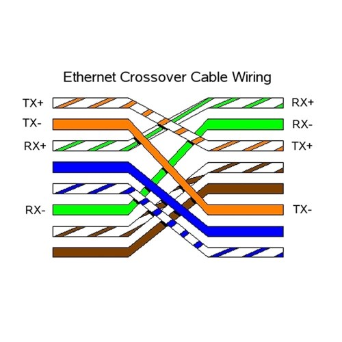 small resolution of ether crossover cable wiring diagram