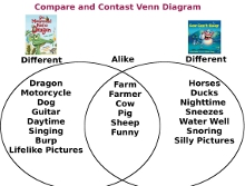 using a venn diagram to compare and contrast stuffy nose lesson plan cow dragon picture books