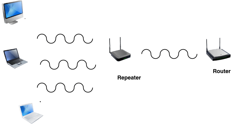 network devices,Repeater, Hub, Bridge, Switch, Router, NIC