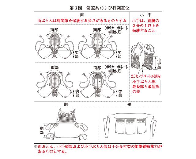 第3図剣道具および打突部位