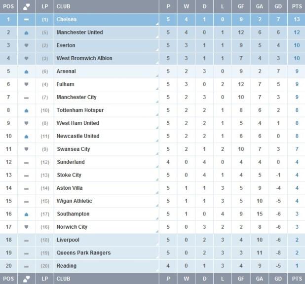Latest english premier league football table for Premiership football table