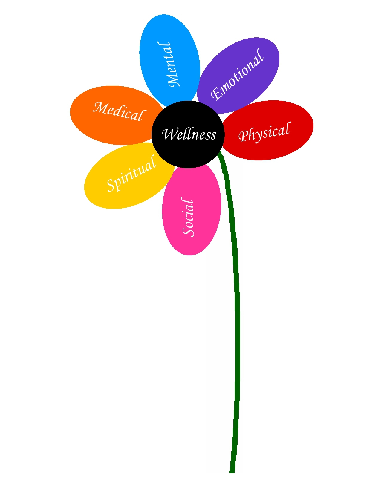 Six Out Of Ten Dimensions Of Wellness