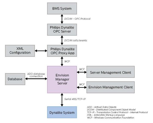 small resolution of building management system wiring diagram wiring librarybuilding management system wiring diagram