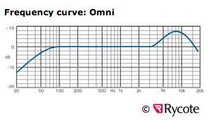 Xlr Audio Wiring Diagram Bnc Wiring Diagram Wiring Diagram