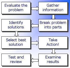 Problem Solving Skills Examples - Handle Tactfully in the Workplace or Interview - Career Cliff