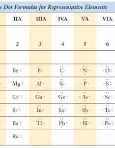 Ions also valence electrons and lewis electron dot of atoms rh kentchemistry