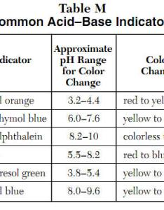 Tip notice common acid base indicators is on the left and right also rh kentchemistry