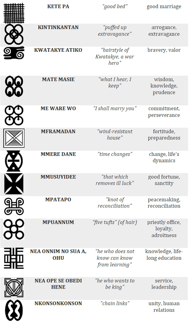 Kente Cloth Adinkra Symbols & Meaning