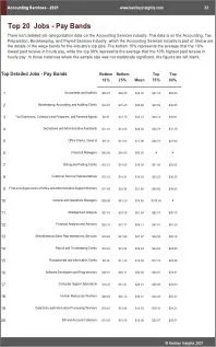Accounting Services Benchmarks
