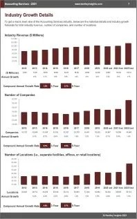 Accounting Services Revenue