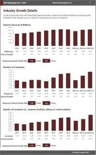 Advertising Agencies Revenue