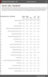 Advertising Public Relations Benchmarks