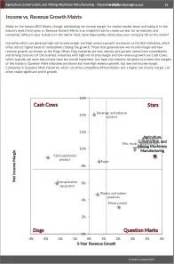 Agriculture, Construction, and Mining Machinery Manufacturing BCG Matrix