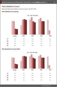 Agriculture, Construction, and Mining Machinery Manufacturing Plant Utilization