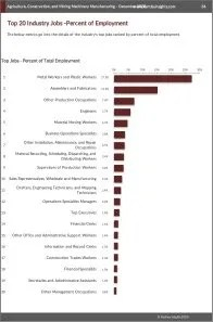 Agriculture, Construction, and Mining Machinery Manufacturing Workforce Benchmarks
