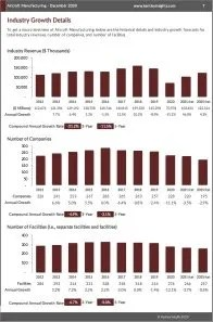 Aircraft Manufacturing Revenue