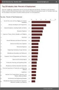 Aircraft Manufacturing Workforce Benchmarks
