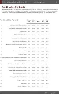 All Other Ambulatory Health Care Services Benchmarks