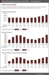 All Other Fabricated Metal Product Manufacturing Revenue
