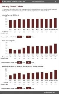 All Other Financial Investment Activities Revenue