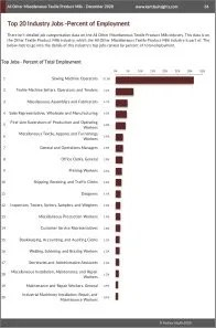 All Other Miscellaneous Textile Product Mills Workforce Benchmarks