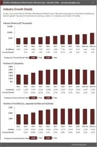 All Other Miscellaneous Wood Product Manufacturing Revenue