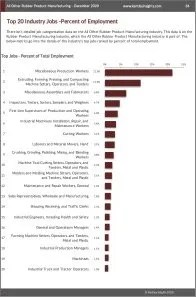 All Other Rubber Product Manufacturing Workforce Benchmarks