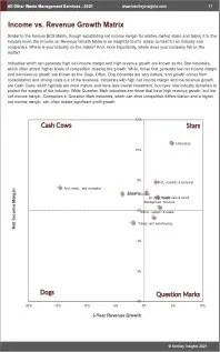 All Other Waste Management Services BCG Matrix