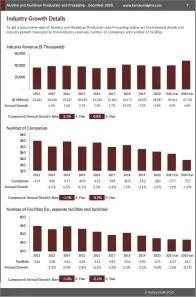 Alumina and Aluminum Production and Processing Revenue