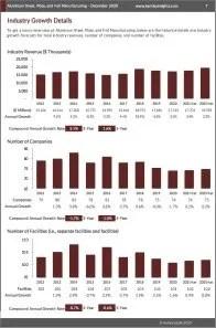 Aluminum Sheet, Plate, and Foil Manufacturing Revenue