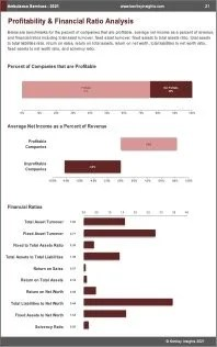 Ambulance Services Profit