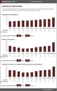 Ambulance Services Revenue
