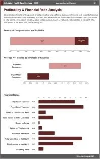 Ambulatory Health Care Services Profit
