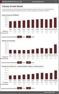 Ambulatory Health Care Services Revenue