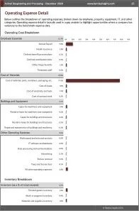 Animal Slaughtering and Processing Operating Expenses