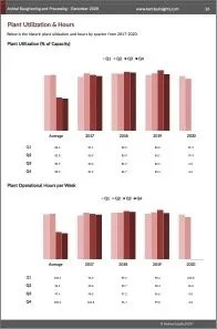 Animal Slaughtering and Processing Plant Utilization