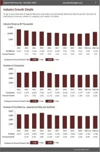 Apparel Manufacturing Revenue