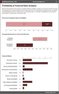 Architectural Services Profit
