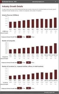 Architectural Services Revenue