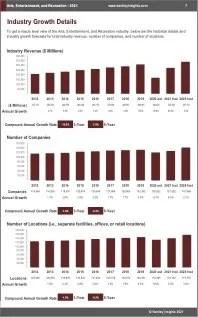 Arts Entertainment Recreation Revenue