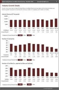 Asphalt Paving Mixture and Block Manufacturing Revenue