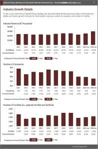 Asphalt Paving, Roofing, and Saturated Materials Manufacturing Revenue