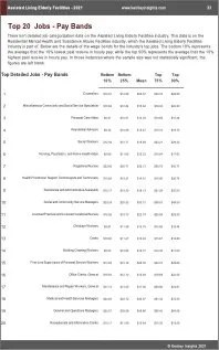 Assisted Living Elderly Facilities Benchmarks