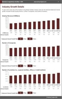Assisted Living Elderly Facilities Revenue