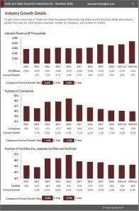 Audio and Video Equipment Manufacturing Revenue