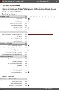 Automobile Manufacturing Operating Expenses