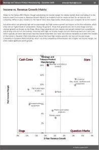 Beverage and Tobacco Product Manufacturing BCG Matrix